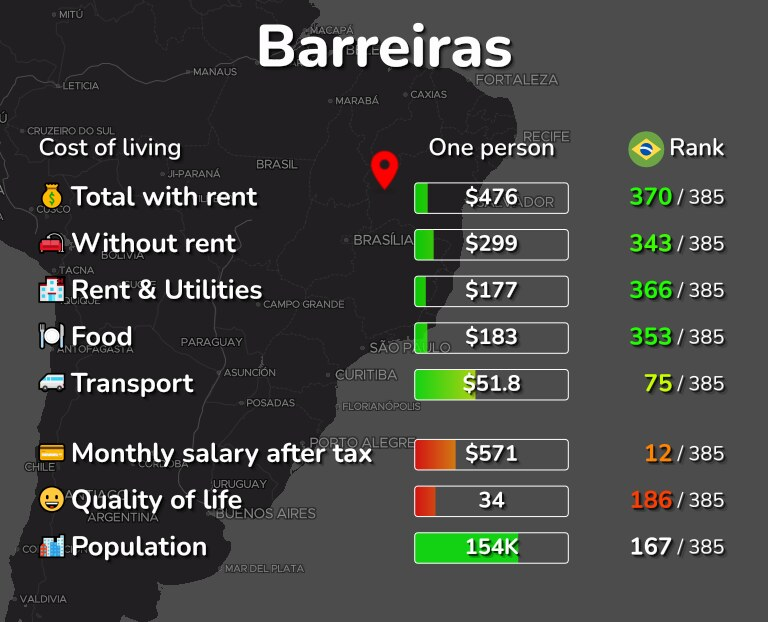 Cost of living in Barreiras infographic