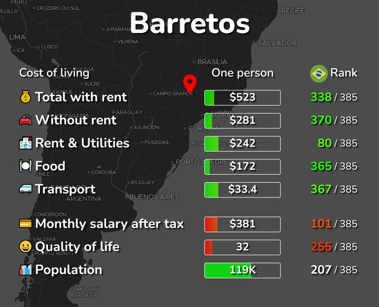 Cost of living in Barretos infographic