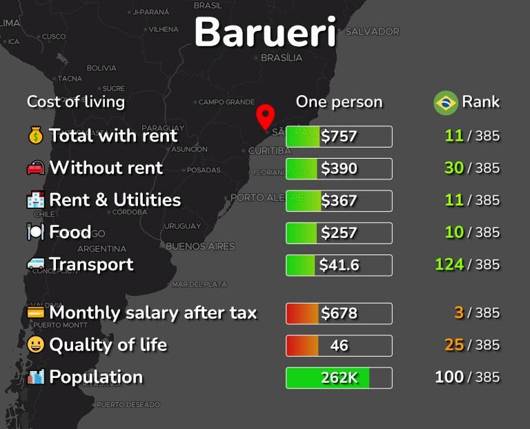 Cost of living in Barueri infographic