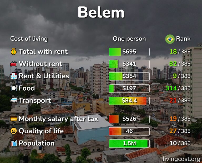 Cost of living in Belem infographic