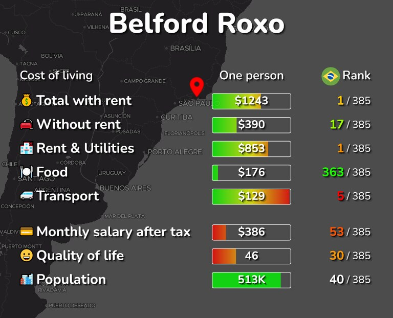Cost of living in Belford Roxo infographic