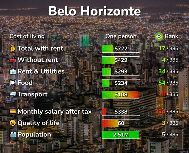 Cost of living in Belo Horizonte infographic