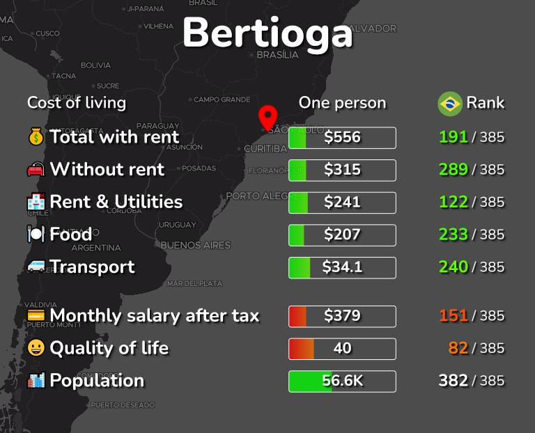 Cost of living in Bertioga infographic
