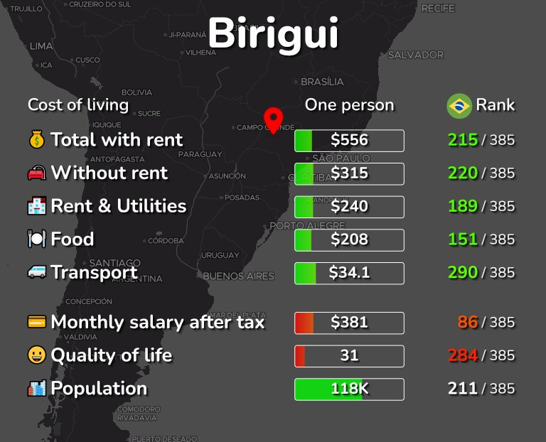 Cost of living in Birigui infographic