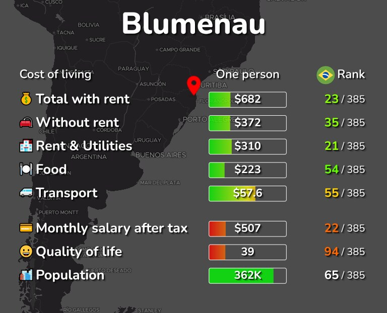 Cost of living in Blumenau infographic