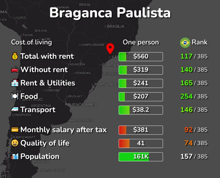 Cost of living in Braganca Paulista infographic