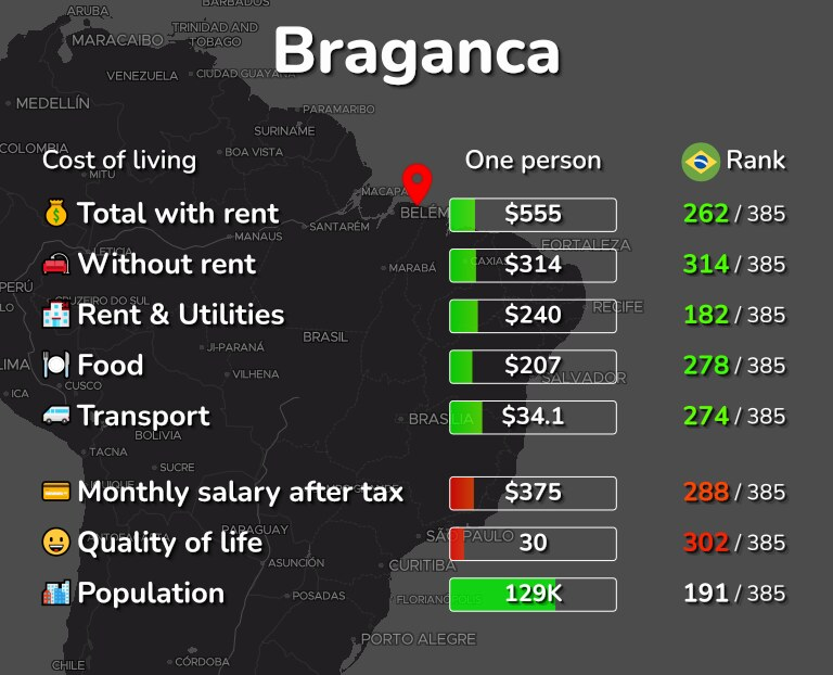 Cost of living in Braganca infographic