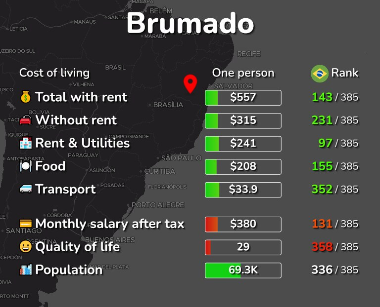 Cost of living in Brumado infographic