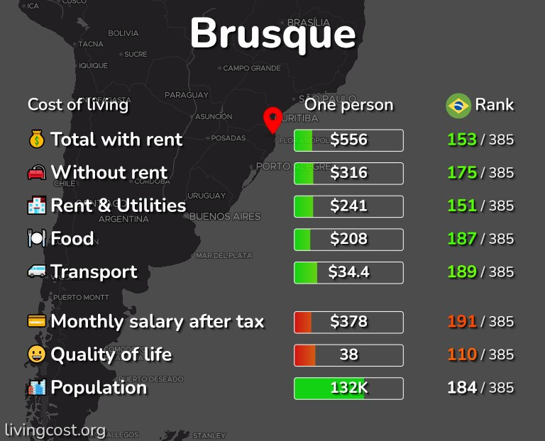 Cost of living in Brusque infographic