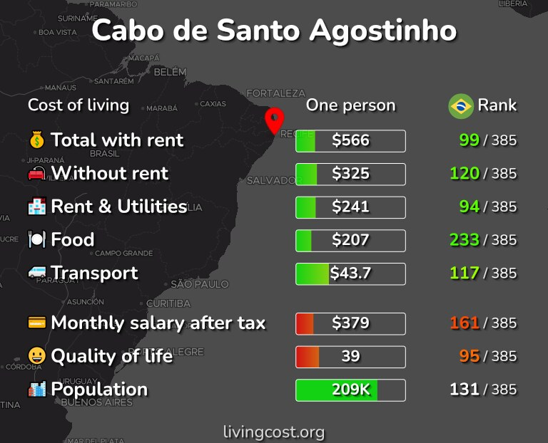 Cost of living in Cabo de Santo Agostinho infographic