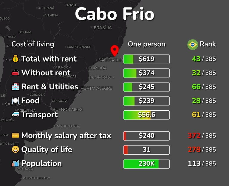 Cost of living in Cabo Frio infographic