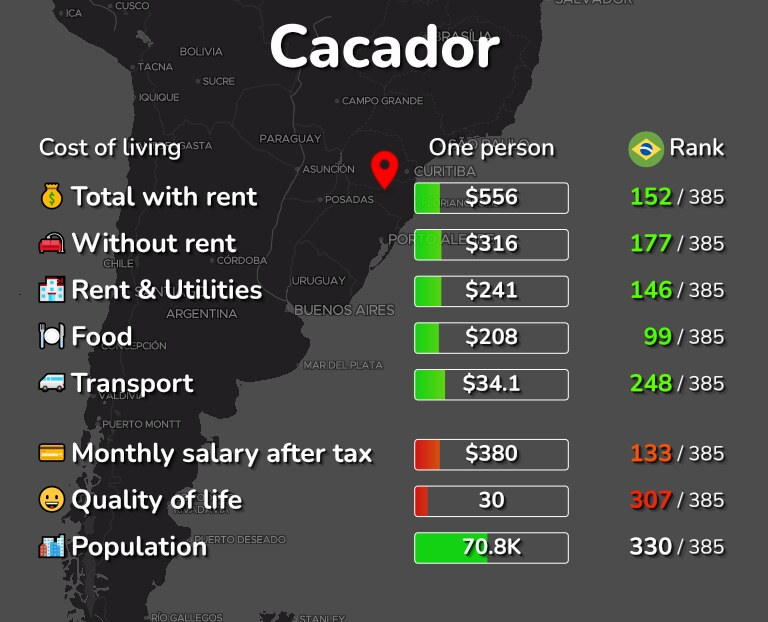 Cost of living in Cacador infographic
