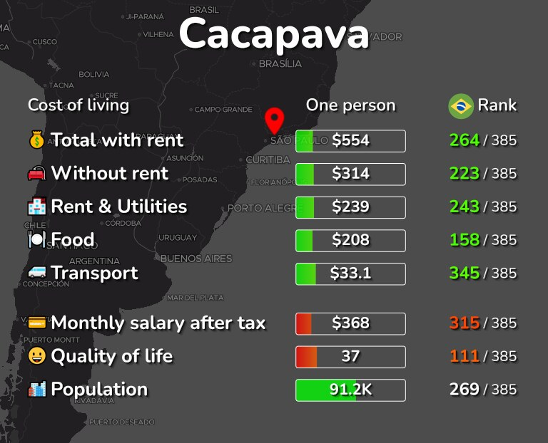 Cost of living in Cacapava infographic