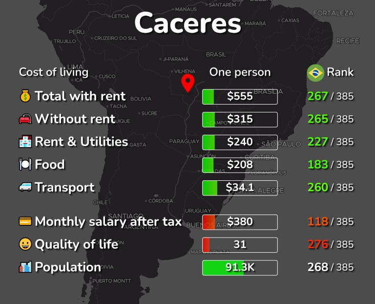 Cost of living in Caceres infographic