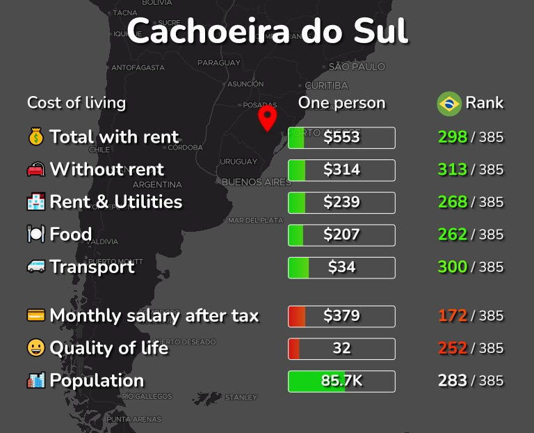 Cost of living in Cachoeira do Sul infographic