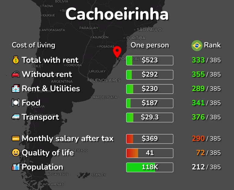 Cost of living in Cachoeirinha infographic