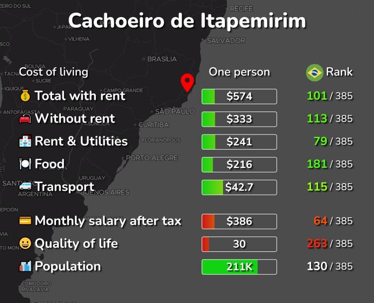 Cost of living in Cachoeiro de Itapemirim infographic