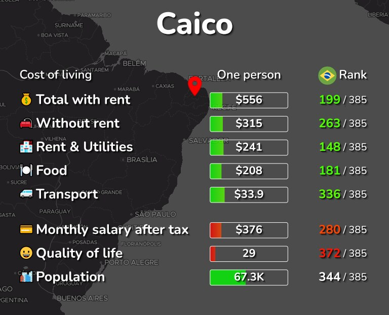 Cost of living in Caico infographic