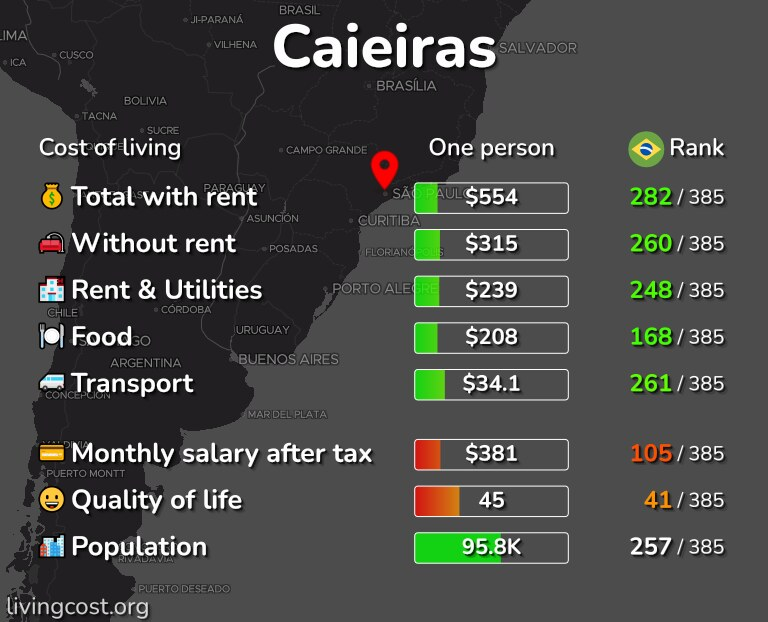 Cost of living in Caieiras infographic