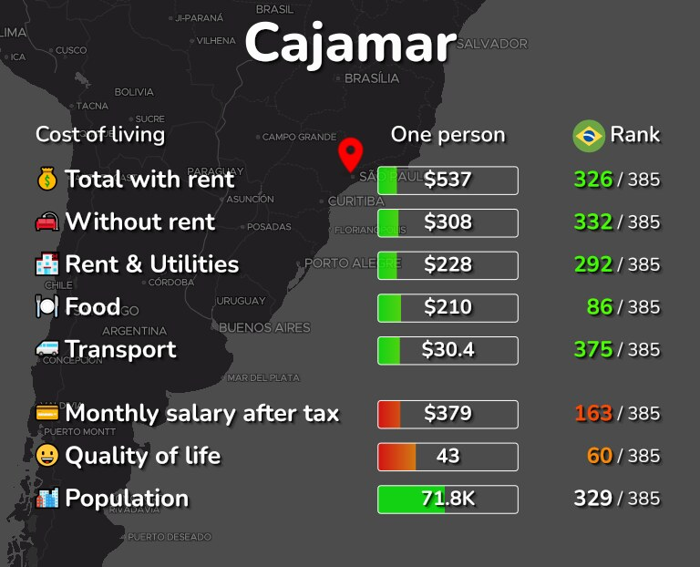 Cost of living in Cajamar infographic