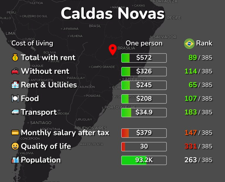 Cost of living in Caldas Novas infographic