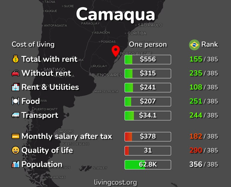 Cost of living in Camaqua infographic
