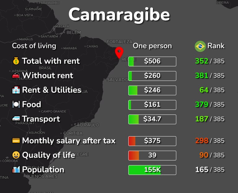 Cost of living in Camaragibe infographic
