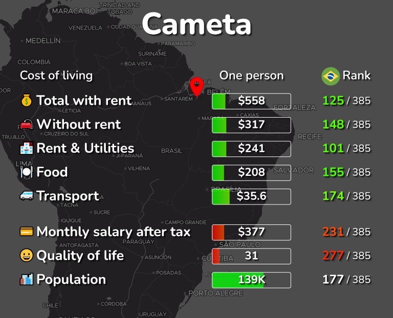 Cost of living in Cameta infographic