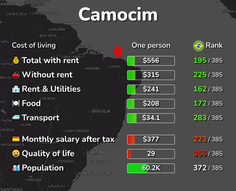 Cost of living in Camocim infographic