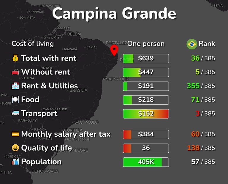 Cost of living in Campina Grande infographic