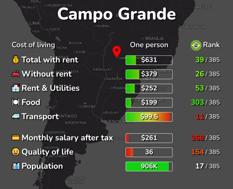 Cost of living in Campo Grande infographic