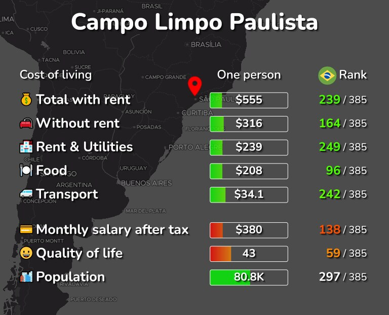Cost of living in Campo Limpo Paulista infographic