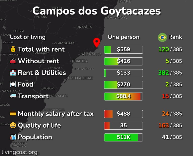 Cost of living in Campos dos Goytacazes infographic