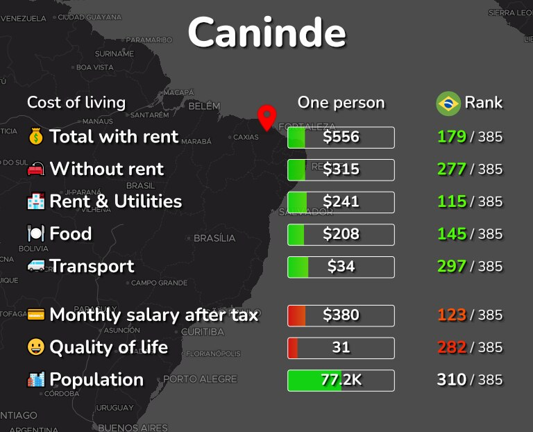 Cost of living in Caninde infographic