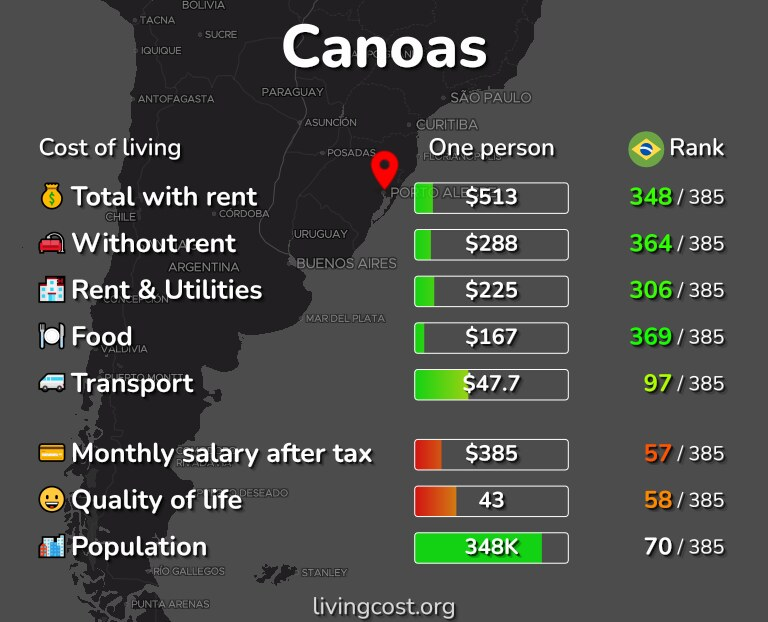 Cost of living in Canoas infographic
