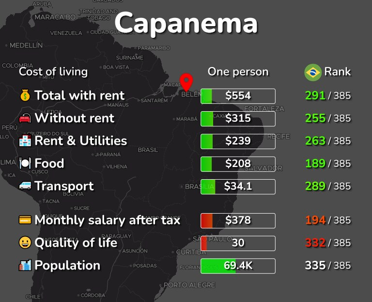 Cost of living in Capanema infographic
