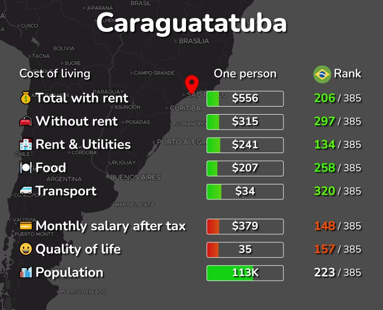 Cost of living in Caraguatatuba infographic