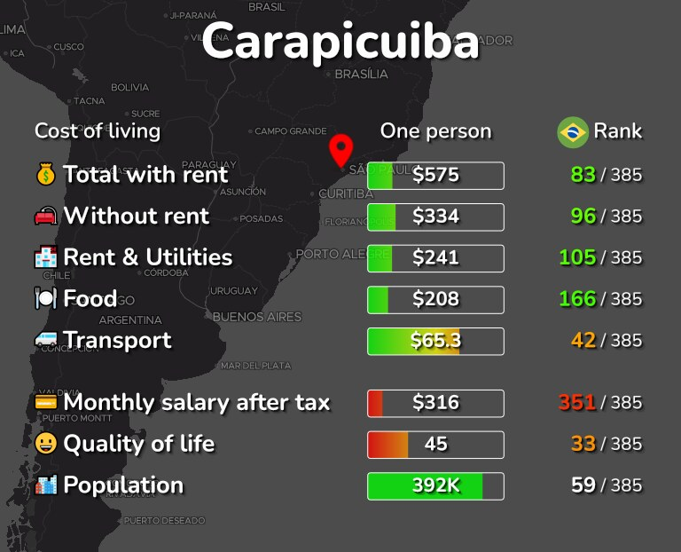 Cost of living in Carapicuiba infographic