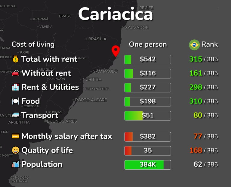 Cost of living in Cariacica infographic