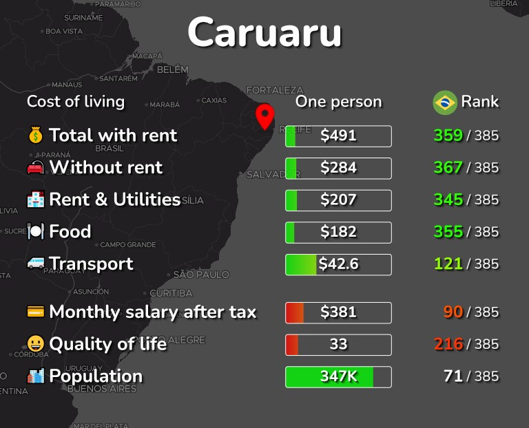 Cost of living in Caruaru infographic