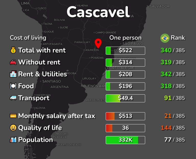 Cost of living in Cascavel infographic