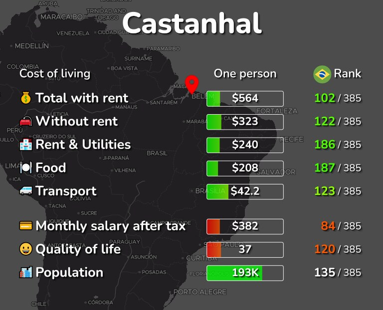 Cost of living in Castanhal infographic