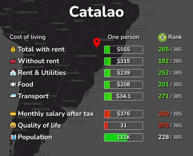 Cost of living in Catalao infographic