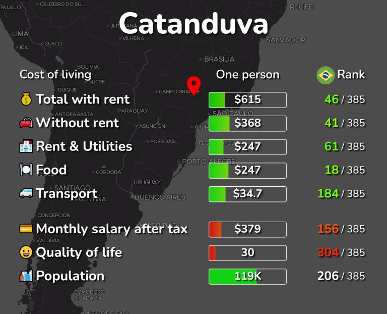 Cost of living in Catanduva infographic