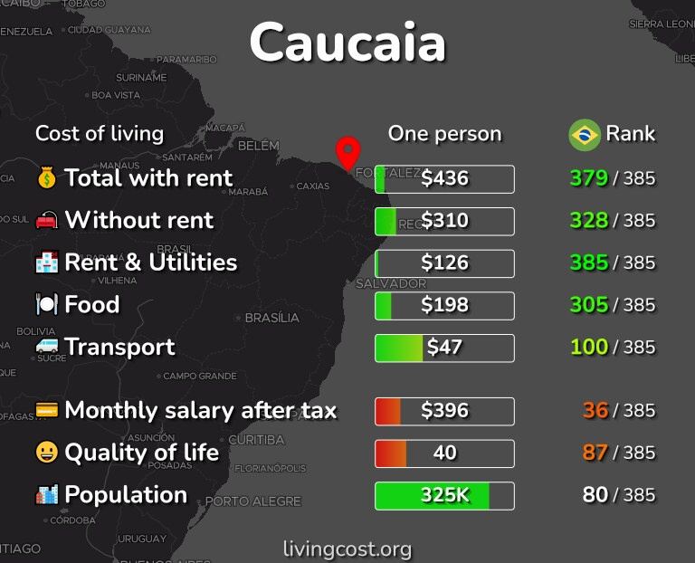 Cost of living in Caucaia infographic