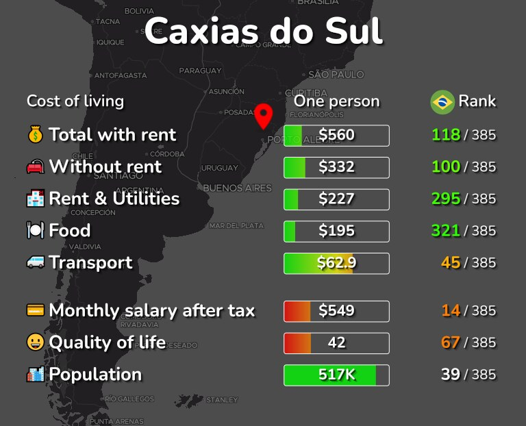 Cost of living in Caxias do Sul infographic