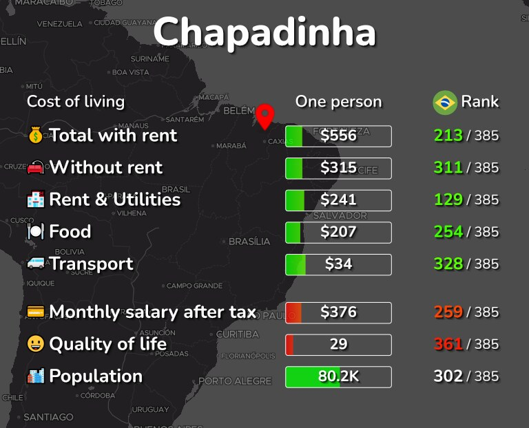 Cost of living in Chapadinha infographic