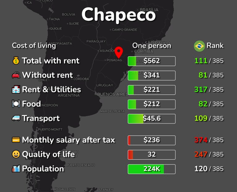 Cost of living in Chapeco infographic