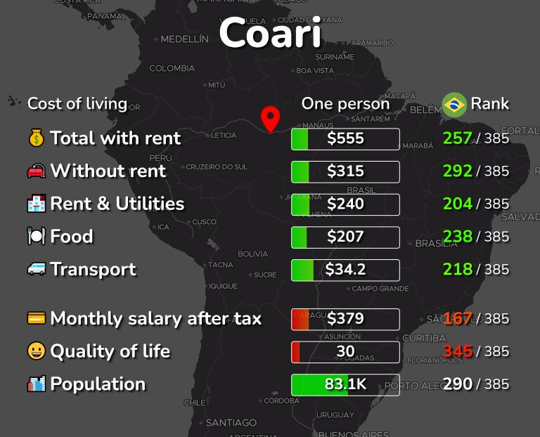Cost of living in Coari infographic