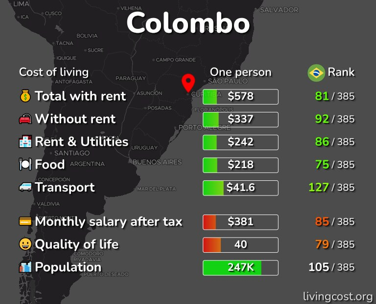Cost of living in Colombo infographic